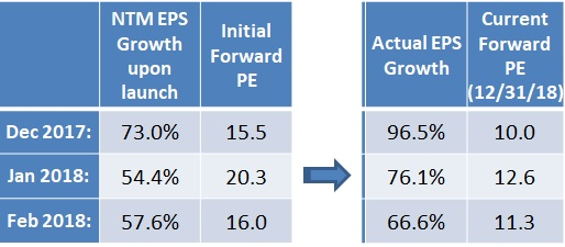 Actual vs expected growth