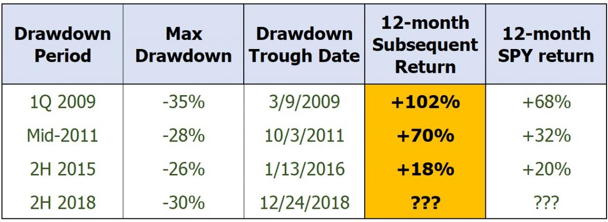 Previous Sabrient drawdowns