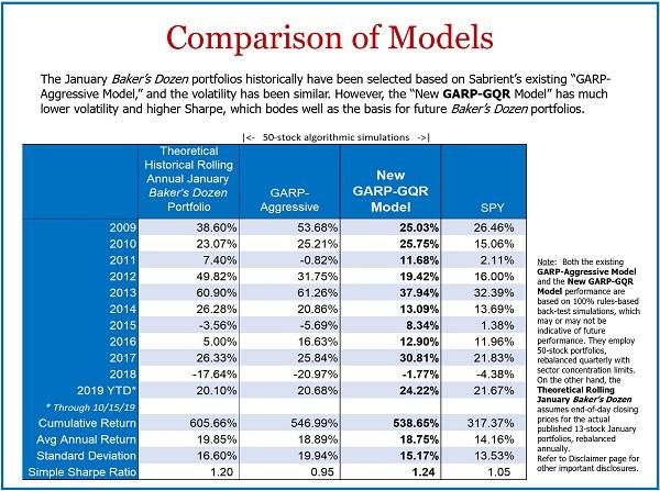 Comparison of Sabrient GARP models