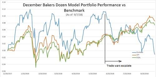 December Baker's Dozen