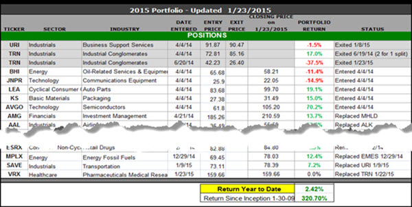 FA - Earnings Busters 26 Portfolio | Sabrient Systems
