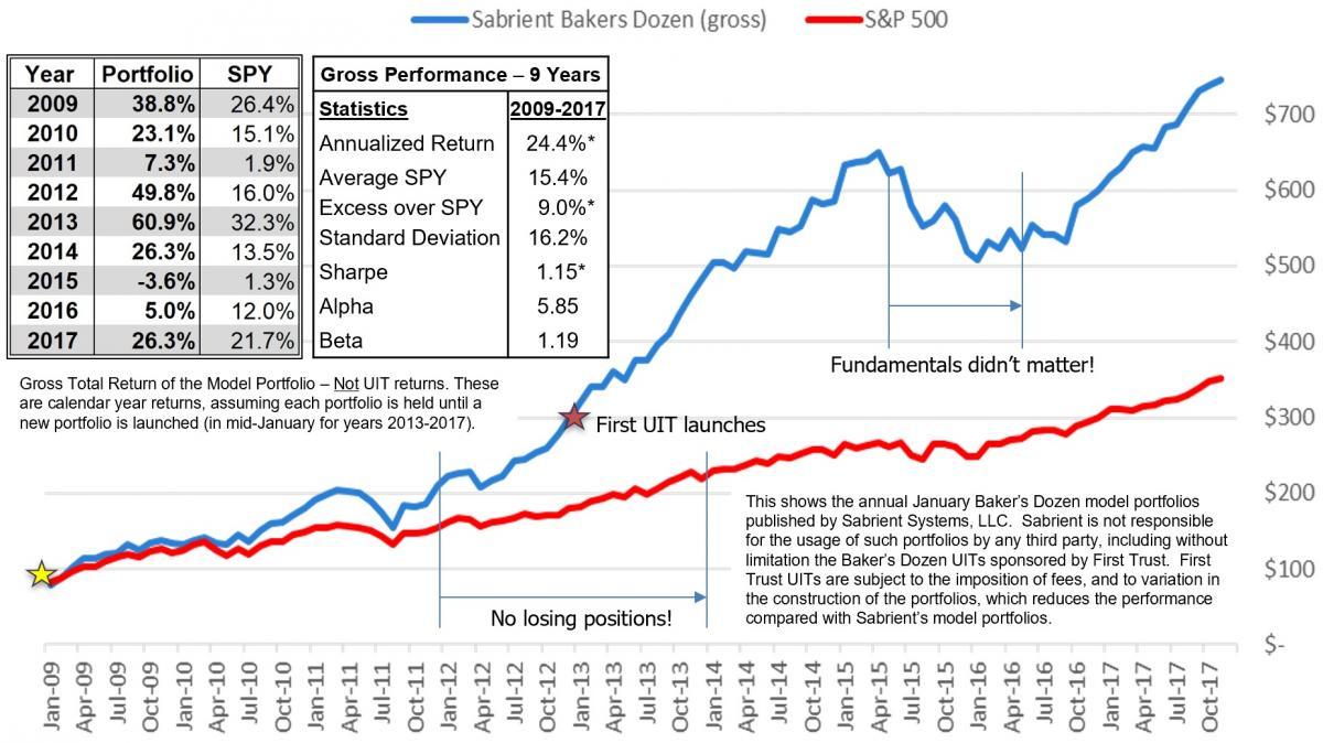 Baker's Dozen historical model portfolio performance