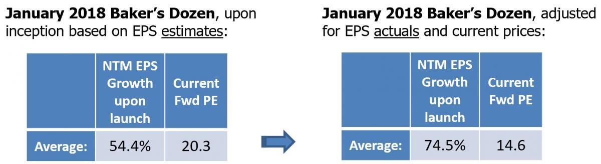 Jan 2018 Baker's Dozen stats
