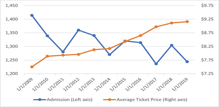 Movie theater admissions and ticket prices
