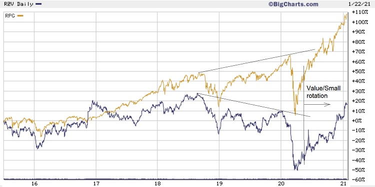 Value vs Growth 5-year chart