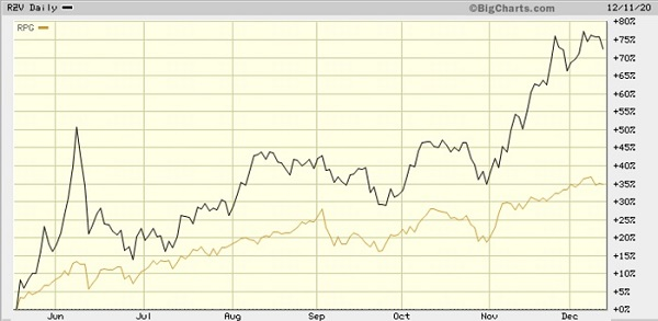 Value vs Growth 7-month chart