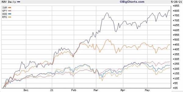 ETF performance comparison