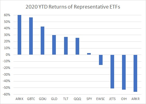 Comparison of ETF performance