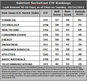 SectorCast ETF rankings
