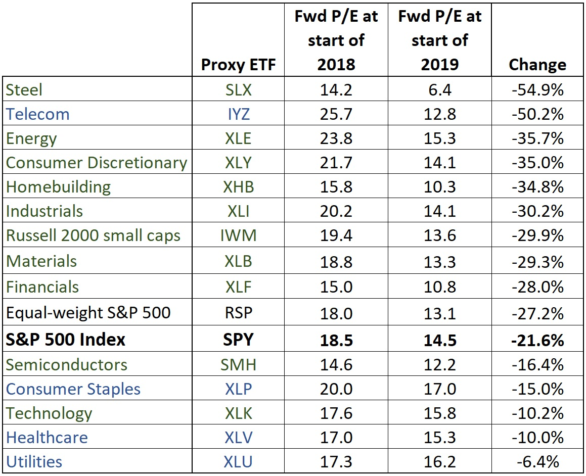 Sector changes in P/E