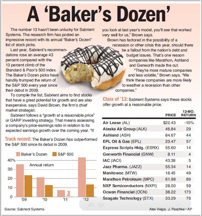 Baker's Dozen | Sabrient Systems