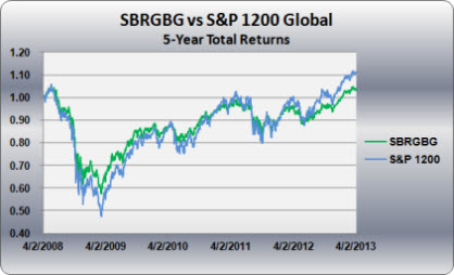 SBRGBG vs S&P 1200 Global