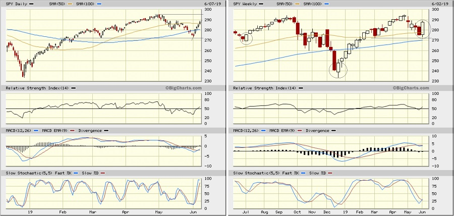 Sector Detector: Stocks regain their footing after trade