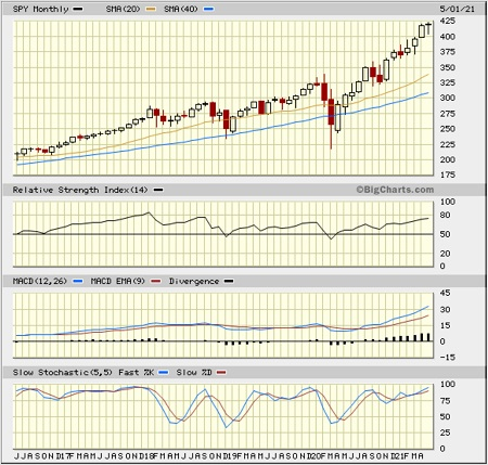 SPY monthly chart
